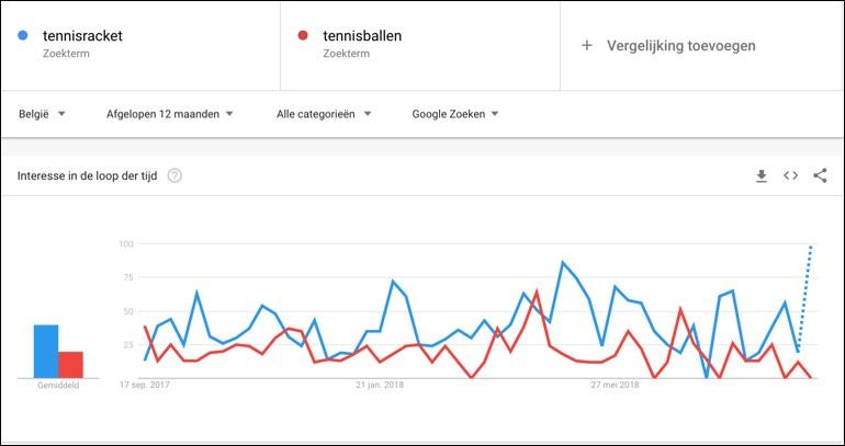 google-trendsn
