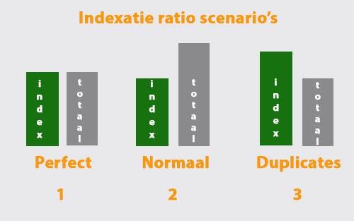 indexatie-ratio