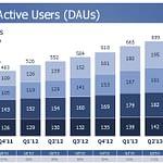 facebook gebruikers per dag