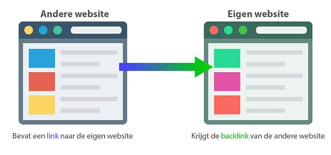 Uitleg backlinks