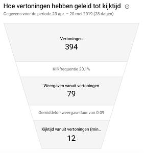 Voorbeeld belangrijke metrics in YouTube