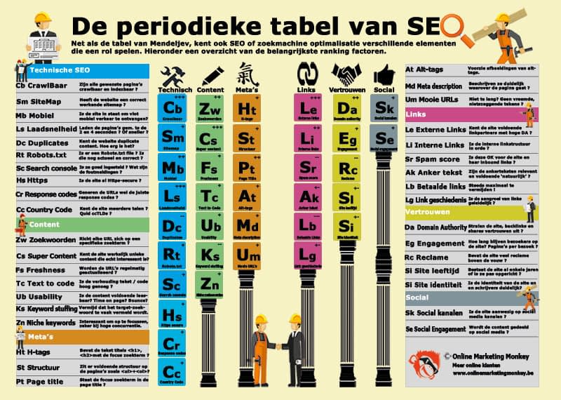 SEO tabel